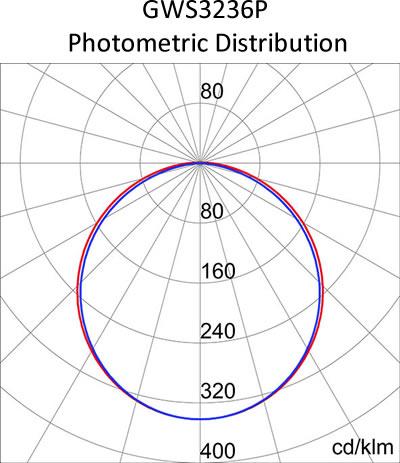 GWS3236P photometric distribution