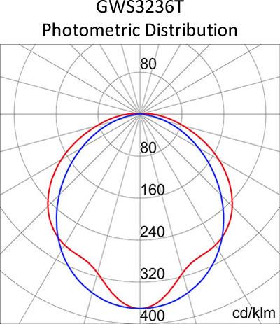 GW3236T photometric distribution